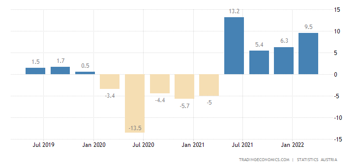 Austria GDP Annual Growth Rate