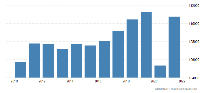 austria gdp per person employed constant 1990 ppp dollar wb data
