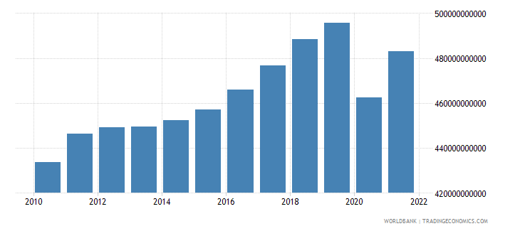 austria gdp ppp constant 2005 international dollar wb data