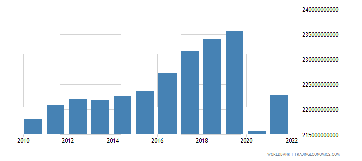 austria household final consumption expenditure ppp constant 2005 international dollar wb data
