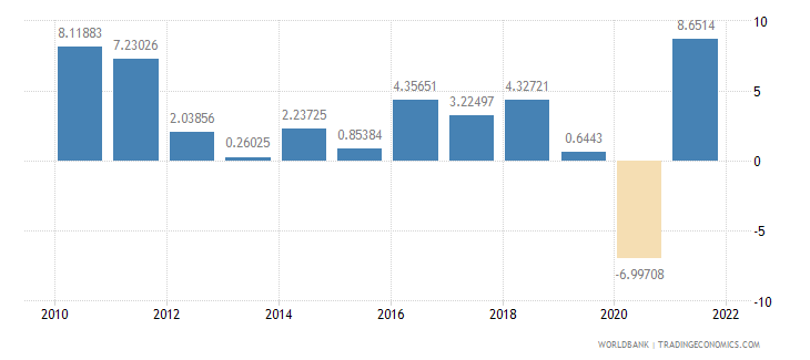 austria manufacturing value added annual percent growth wb data