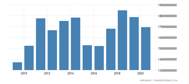austria merchandise exports by the reporting economy us dollar wb data