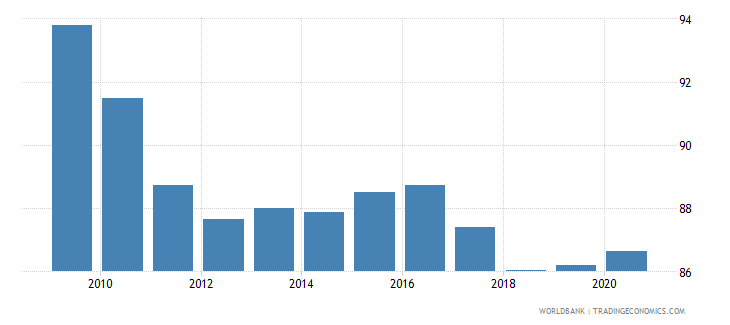 austria net barter terms of trade index 2000  100 wb data