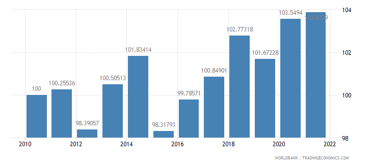 austria real effective exchange rate index 2000  100 wb data