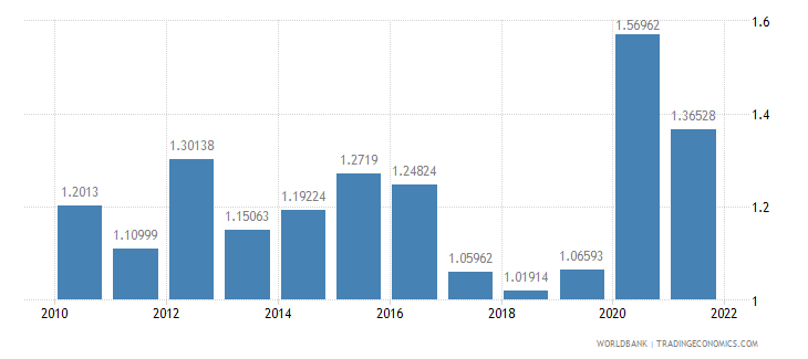 austria total reserves in months of imports wb data