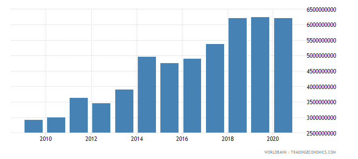 austria workers remittances and compensation of employees paid us dollar wb data