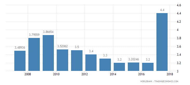 azerbaijan burden of customs procedure wef 1 extremely inefficient to 7 extremely efficient wb data