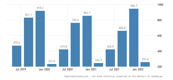 Azerbaijan GDP From Construction
