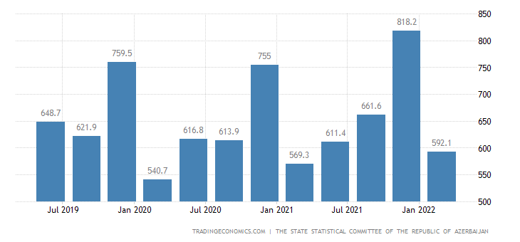 Azerbaijan GDP From Services