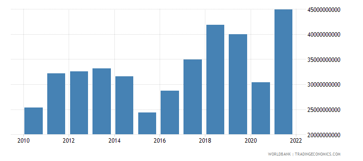 azerbaijan industry value added current lcu wb data