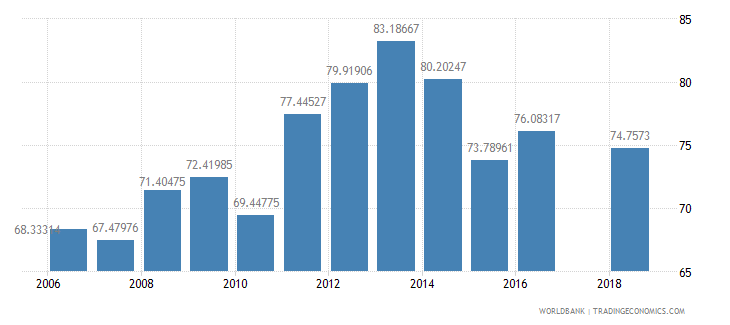 azerbaijan net intake rate in grade 1 male percent of official school age population wb data