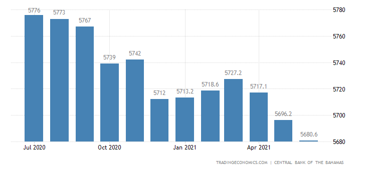 Bahamas Private Sector Credit