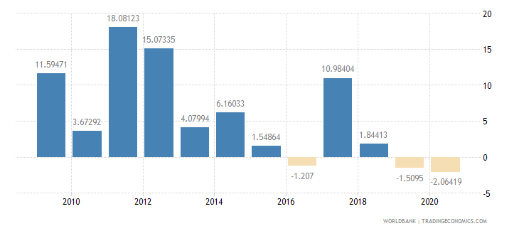 bahrain general government final consumption expenditure annual percent growth wb data