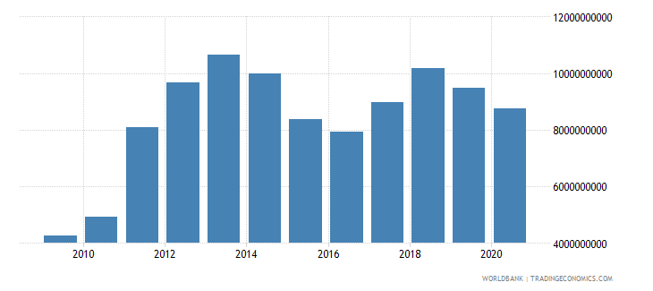 bahrain imports of goods and services current lcu wb data