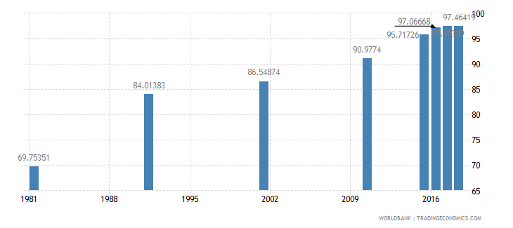 bahrain literacy rate adult total percent of people ages 15 and above wb data