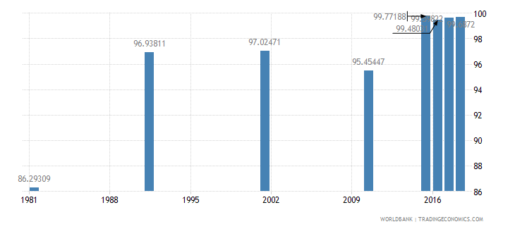 bahrain literacy rate youth total percent of people ages 15 24 wb data