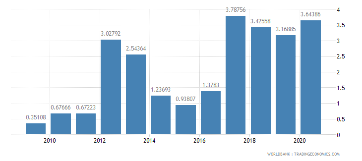 bahrain merchandise exports to developing economies in europe  central asia percent of total merchandise exports wb data