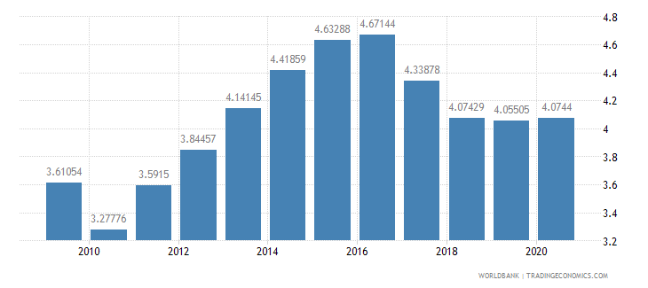bahrain military expenditure percent of gdp wb data