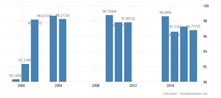 bahrain persistence to last grade of primary total percent of cohort wb data