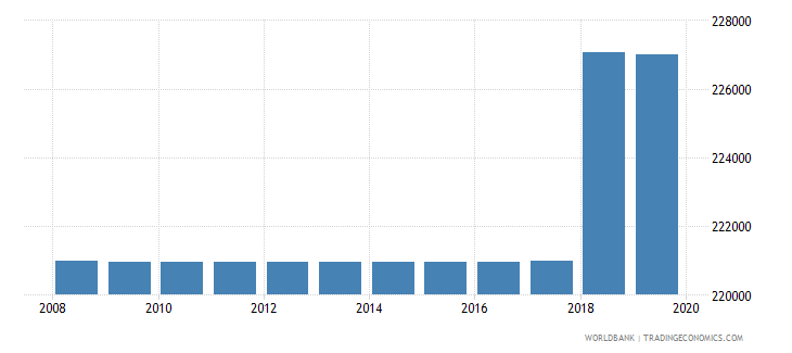bangladesh armed forces personnel total wb data