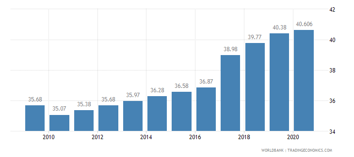 bangladesh employment in services percent of total employment wb data