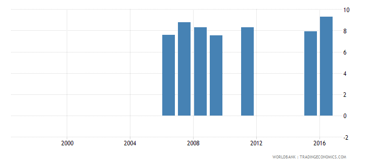 bangladesh expenditure per student primary percent of gdp per capita wb data