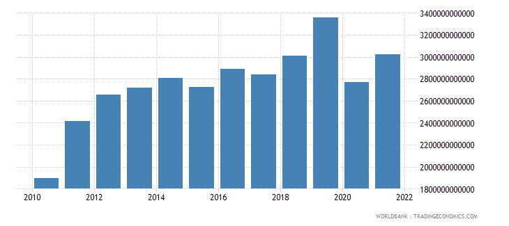 bangladesh exports as a capacity to import constant lcu wb data