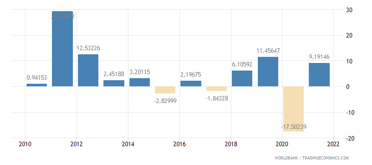 bangladesh exports of goods and services annual percent growth wb data