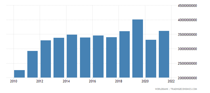 bangladesh exports of goods and services constant 2000 us dollar wb data