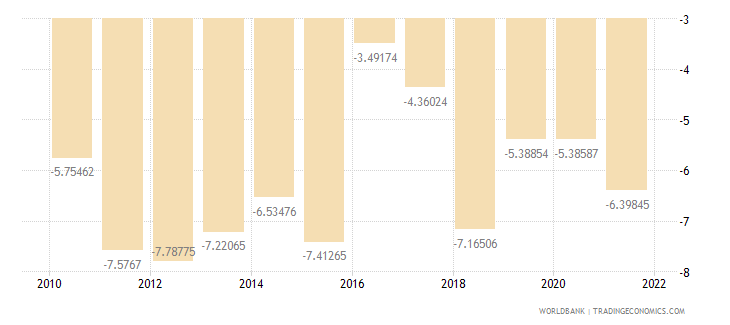 bangladesh external balance on goods and services percent of gdp wb data