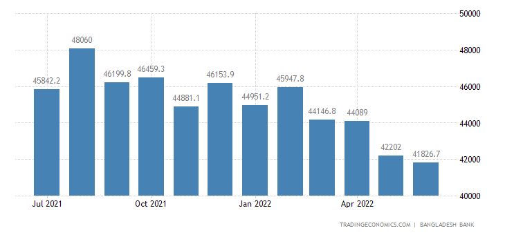 bangladesh forex reserves