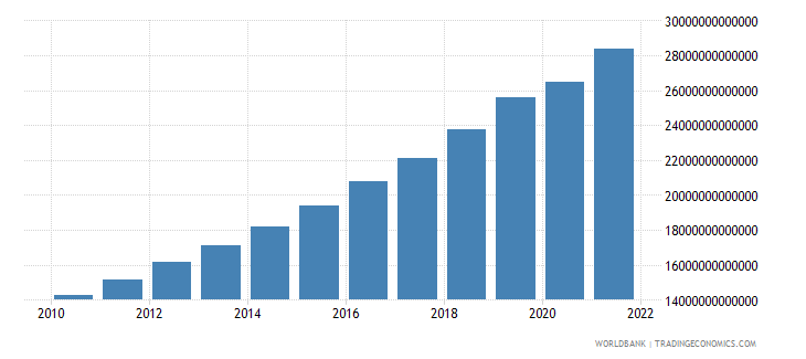 bangladesh gdp constant lcu wb data