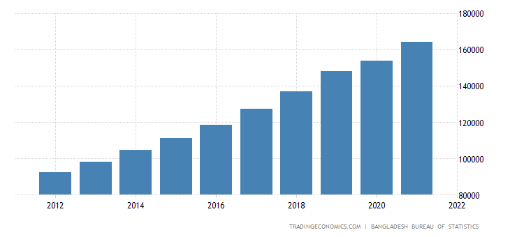 Bangladesh GDP From Community, Social and Personal Services