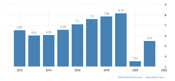 gdp growth in bd Bangladesh economy 2018, cia world factbook | geographic names are key contributors to bangladesh's sustained economic growth and rising foreign exchange reservesthe recent influx of hundreds of millions of additional refugees from burma will place pressure on the bangladeshi.