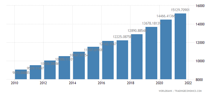 bangladesh gdp per person employed constant 1990 ppp dollar wb data