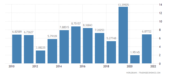 bangladesh general government final consumption expenditure annual percent growth wb data