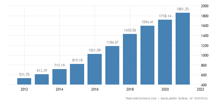 Bangladesh Government Spending