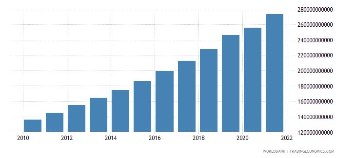 bangladesh gross value added at factor cost constant 2000 us dollar wb data
