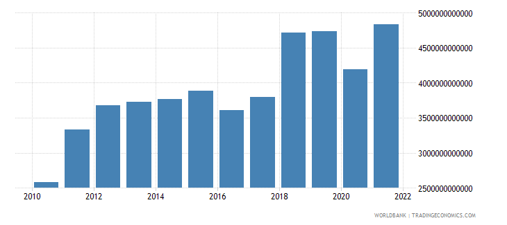 bangladesh imports of goods and services constant lcu wb data