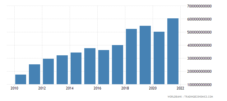 bangladesh imports of goods and services current lcu wb data