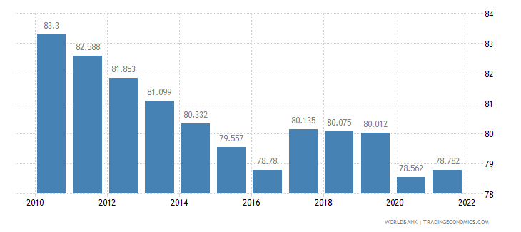 bangladesh labor participation rate male percent of male population ages 15 plus  wb data