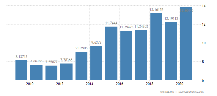 bangladesh liner shipping connectivity index maximum value in 2004  100 wb data