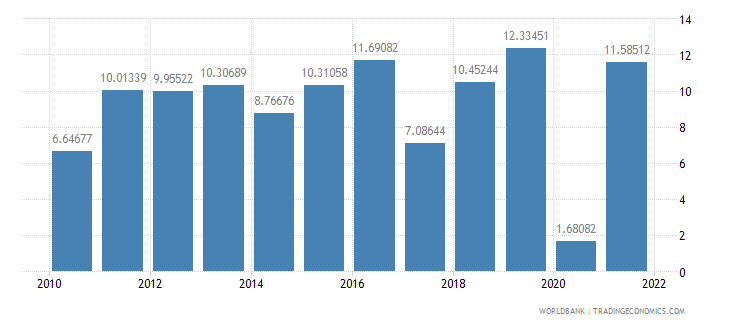 bangladesh manufacturing value added annual percent growth wb data