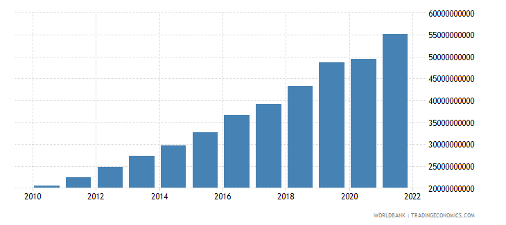 bangladesh manufacturing value added constant 2000 us dollar wb data