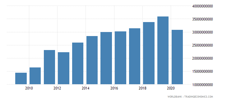 bangladesh merchandise exports by the reporting economy us dollar wb data