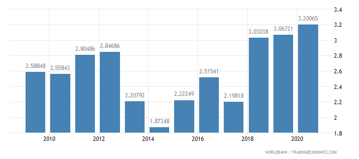 bangladesh merchandise exports to developing economies in south asia percent of total merchandise exports wb data