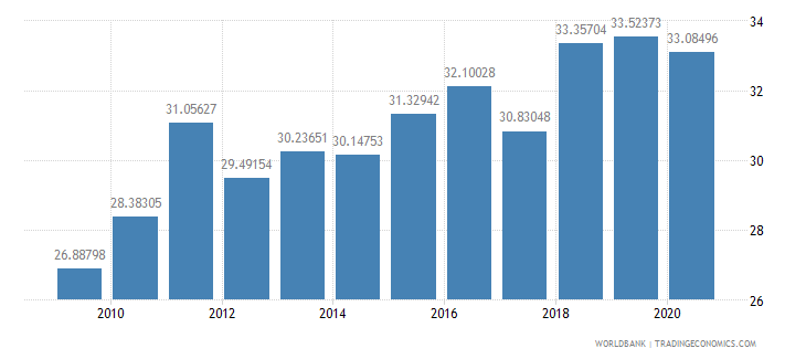 bangladesh merchandise imports from developing economies in east asia  pacific percent of total merchandise imports wb data