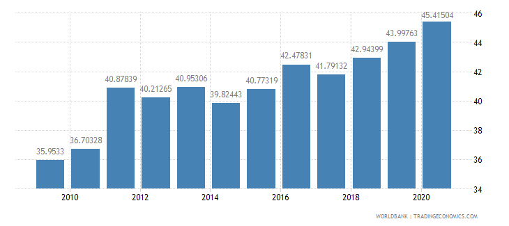 bangladesh merchandise imports from developing economies outside region percent of total merchandise imports wb data
