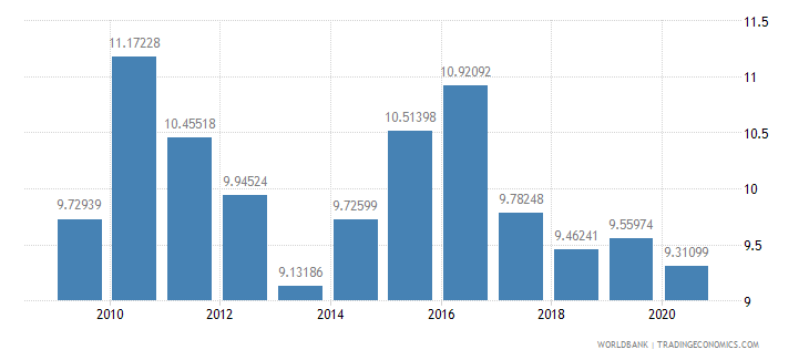 bangladesh military expenditure percent of central government expenditure wb data