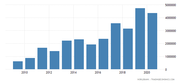 bangladesh net bilateral aid flows from dac donors luxembourg us dollar wb data